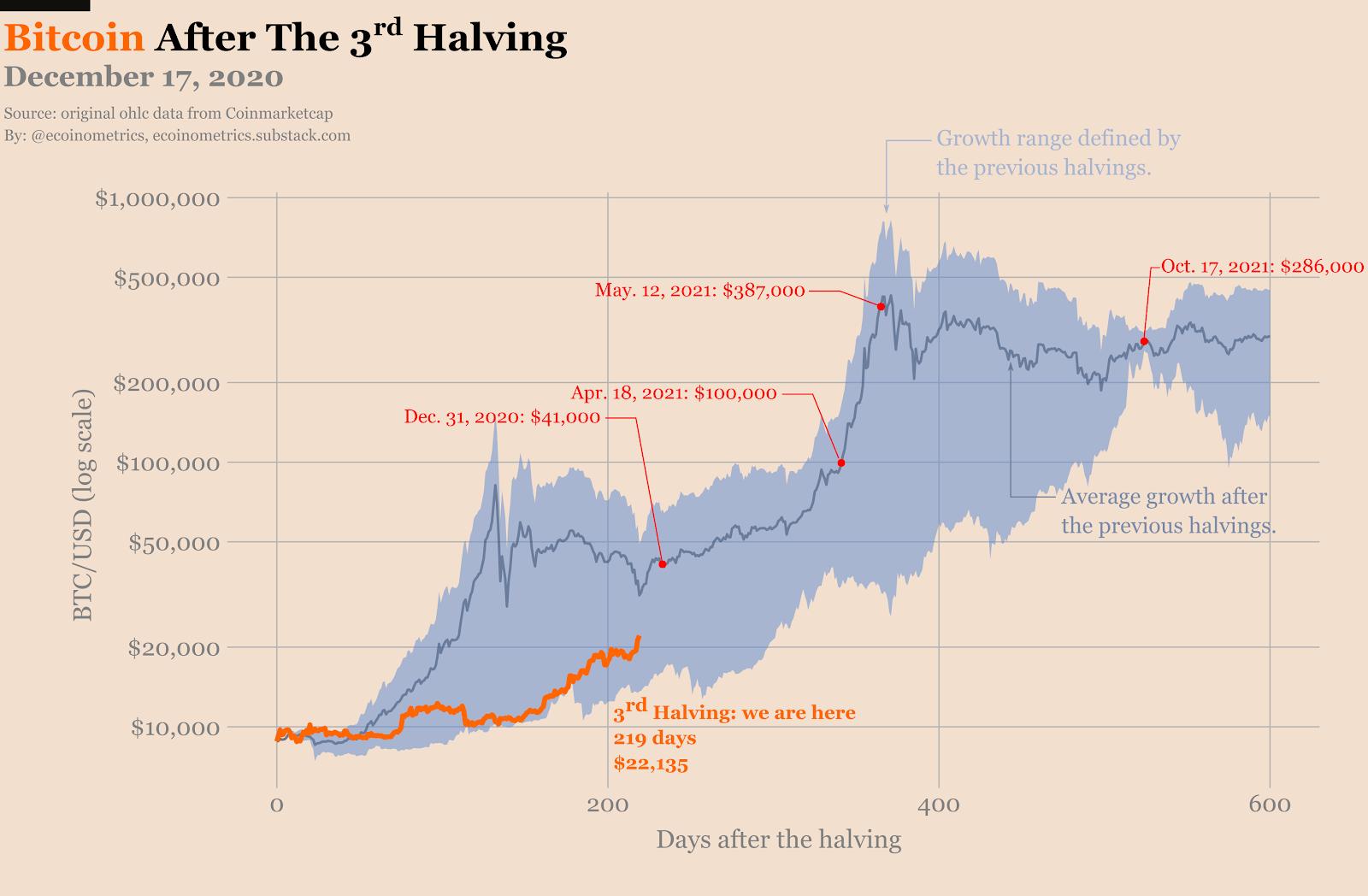 investuodami 100 euro bitcoin 2021)