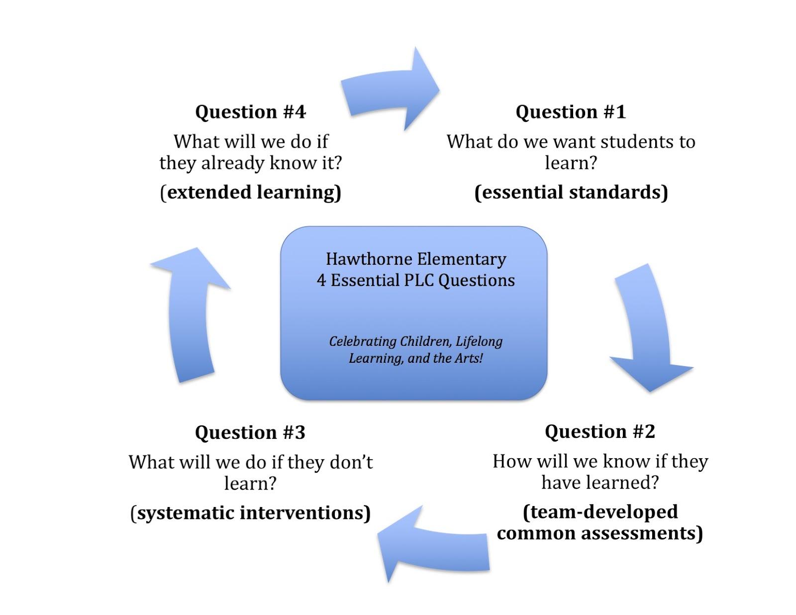 4 Essential Questions - Hawthorne 2017-2018.jpg