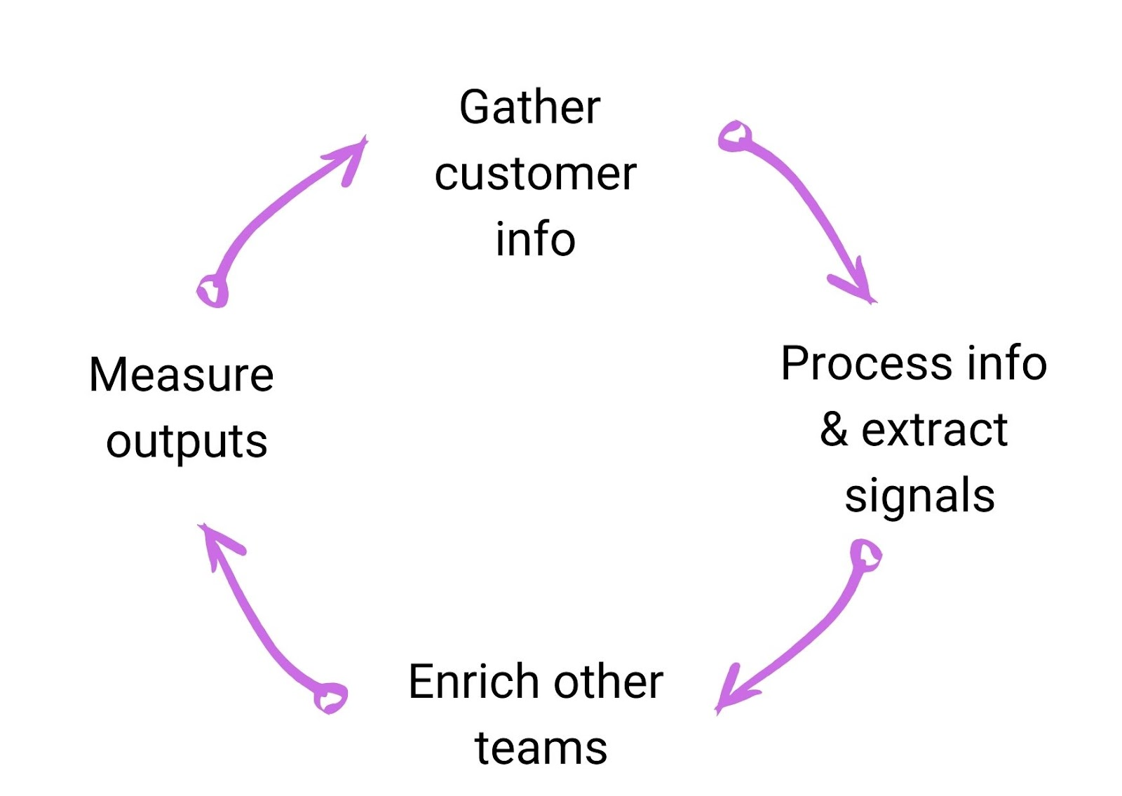 how customer success affects businesses: 3 signs you have a productive CS team