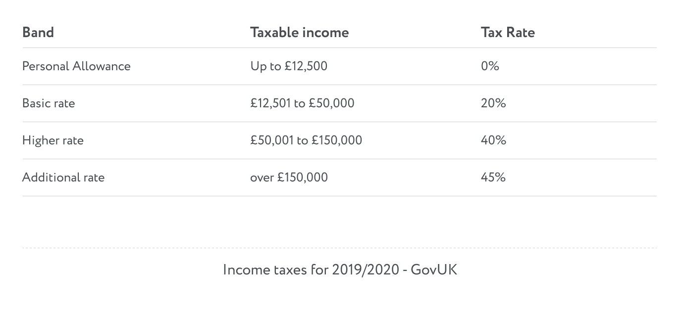 Income taxes for 2019/2020 UK