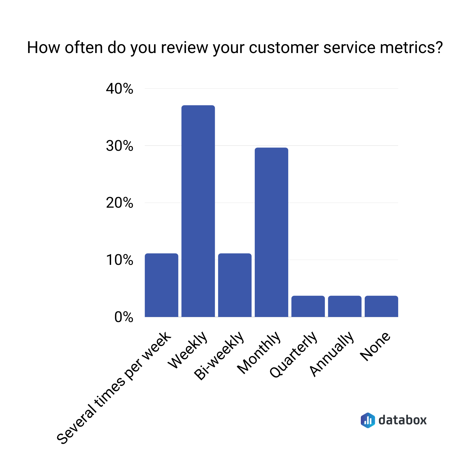 customer service metrics review frequency data graph