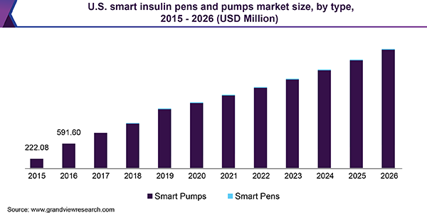 U.S. smart insulin pens and pumps market