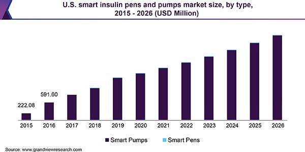 U.S. smart insulin pens and pumps market