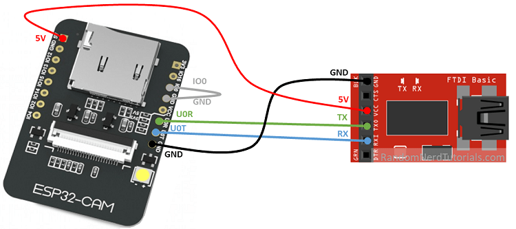 Raccordement USB-tty