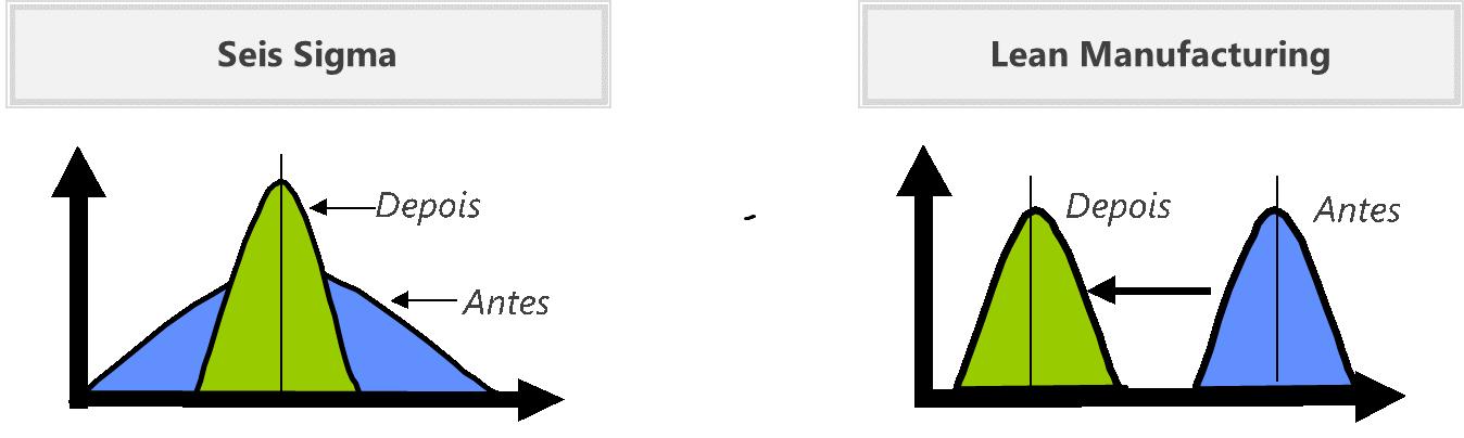 Diferença entre Lean e Seis Sigma