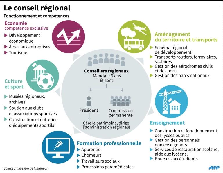 Rôle des régions - ©AFP-Ministère de l'Intérieur