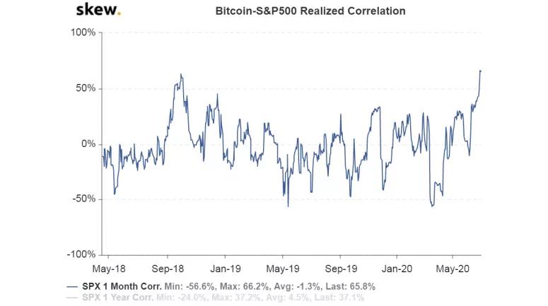 Bitcoin-S&P500 correlação
