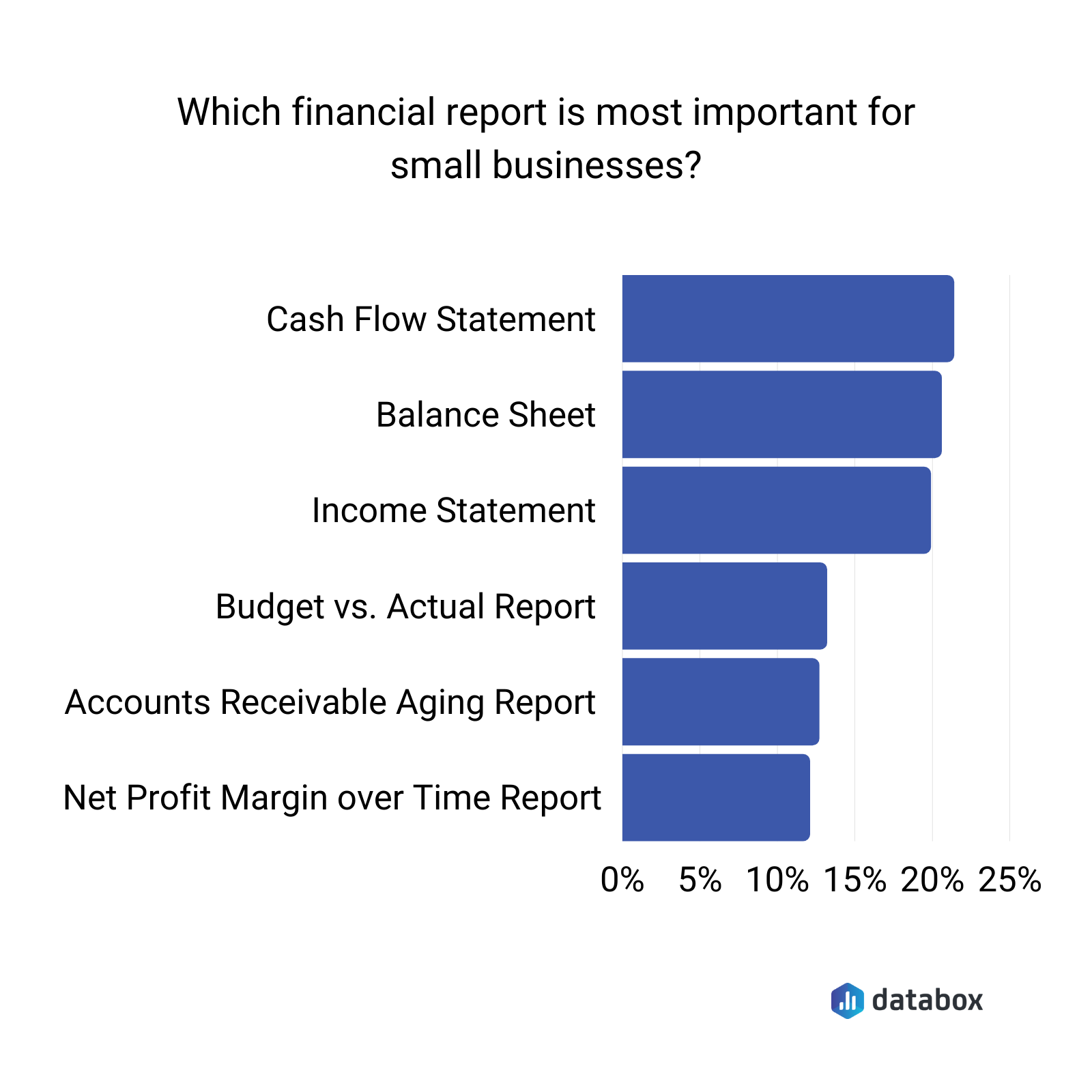 Most important financial reports for small businesses