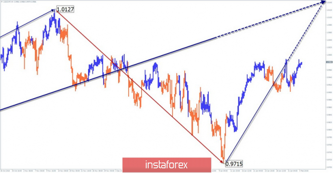Simplified wave analysis of the currency pair USD / CHF for February 5