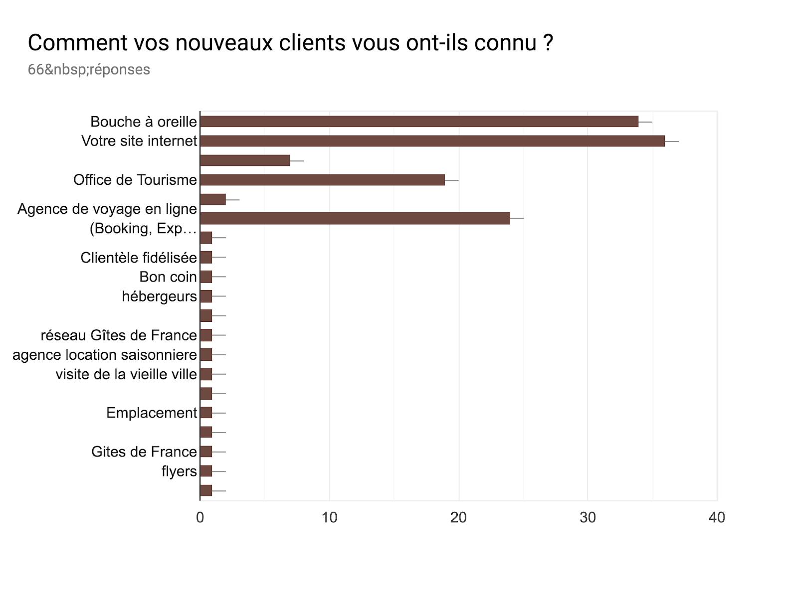 Tableau des réponses au formulaire Forms. Titre de la question: Comment vos nouveaux clients vous ont-ils connu ?. Nombre de réponses: 66réponses.