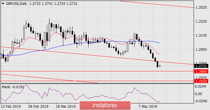 Forecast for GBP/USD on May 20, 2019