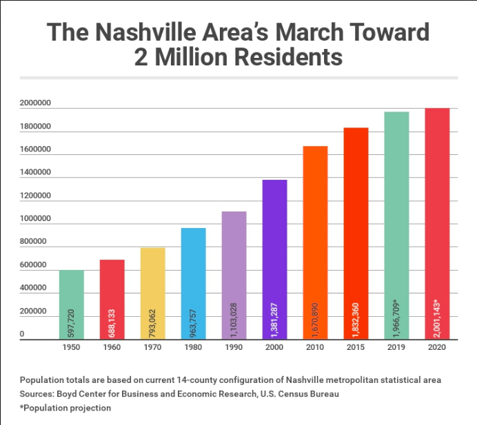 nashville growth corporate housing