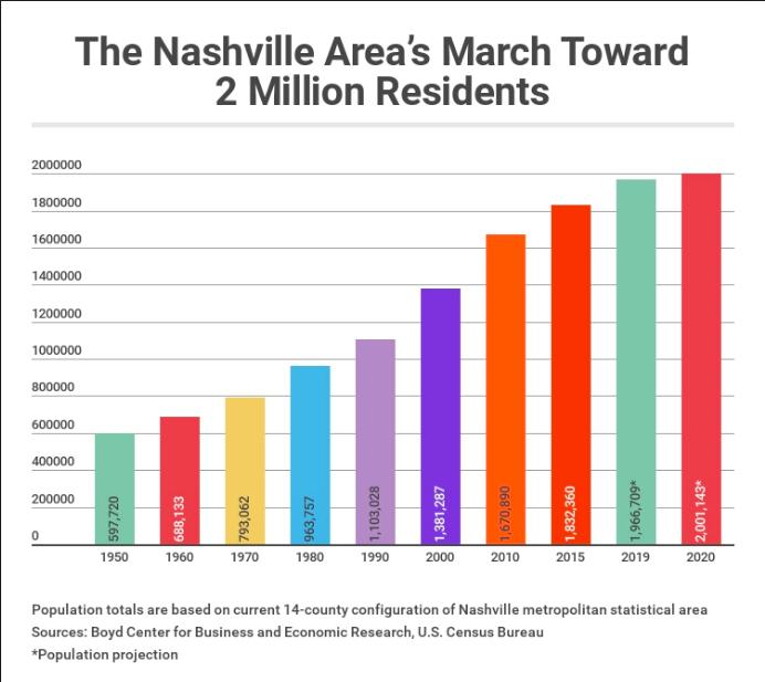 nashville growth corporate housing