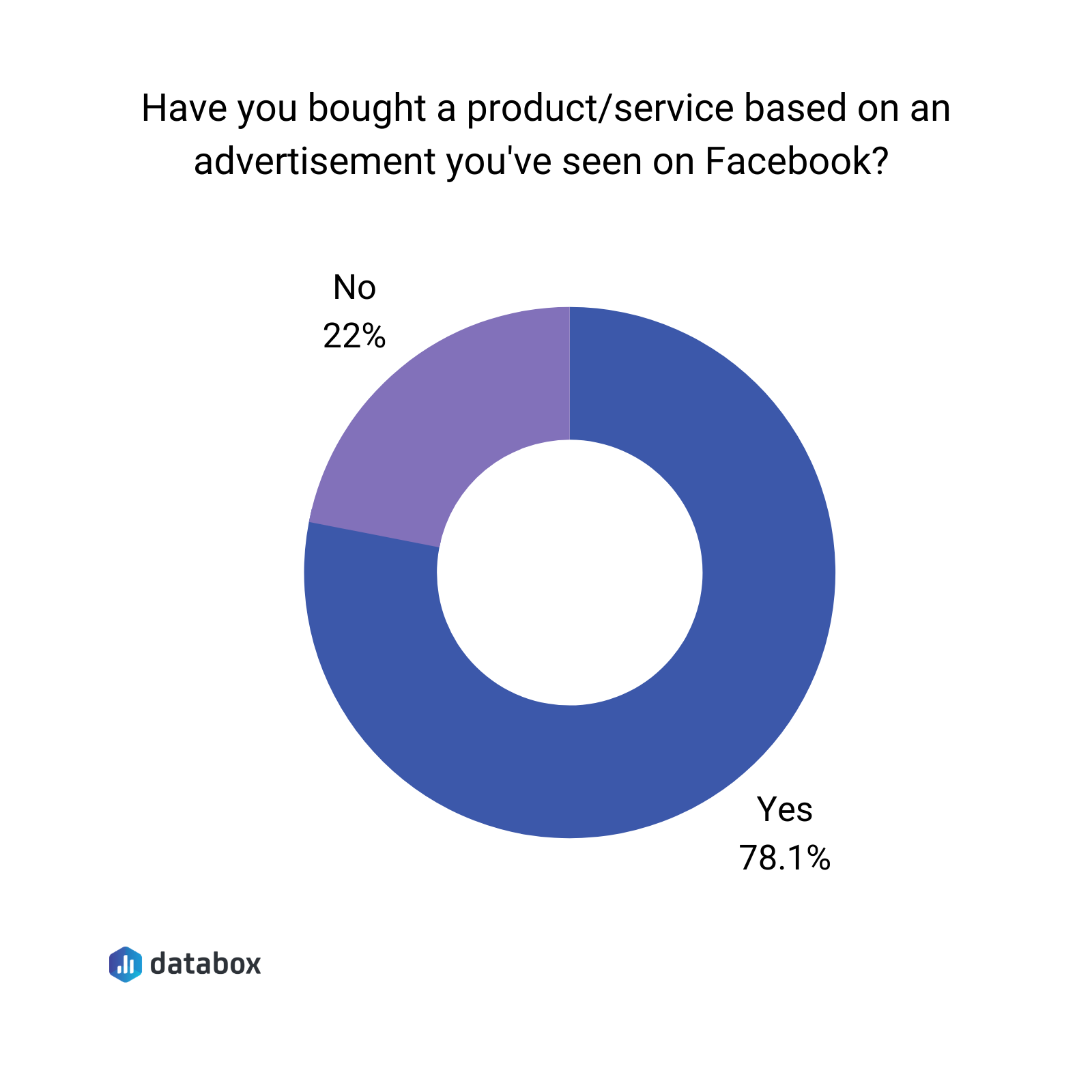 have you bought a product/service based on an ad you've seen on facebook