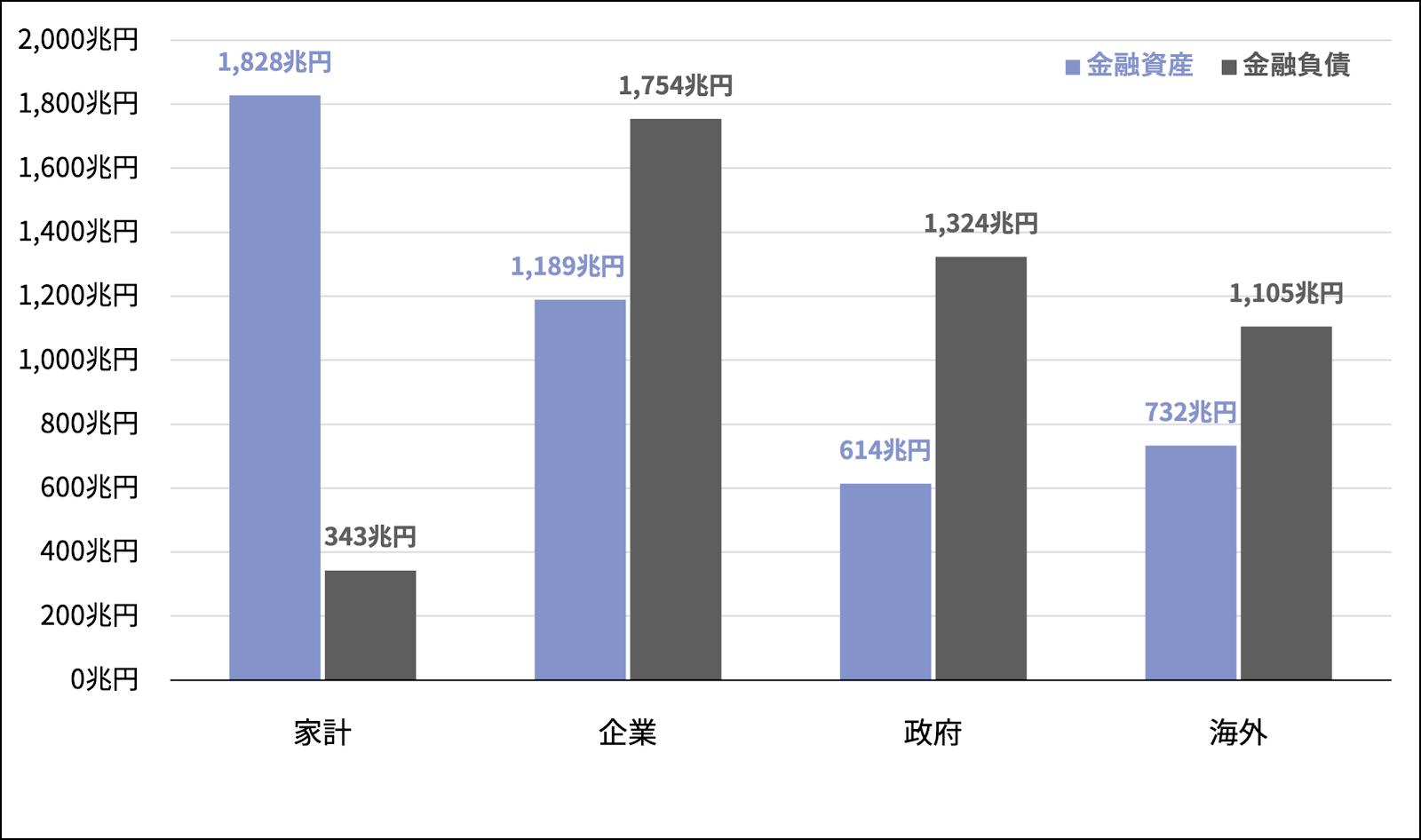 図1 各部門の金融資産・負債の残高(2020年3月末)[出所:日本銀行「資金循環統計」を元に筆者作成]