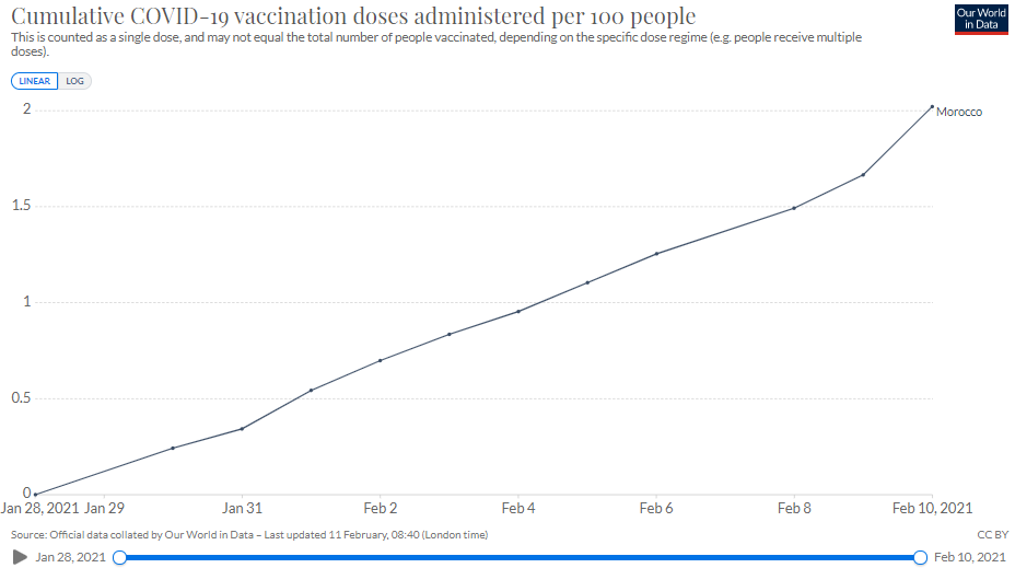 Vaccination rollout in Morocco