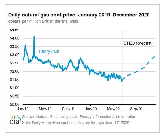 Разворот цен на газ уже близко? Разбираемся в плохих отчетах и хороших прогнозах