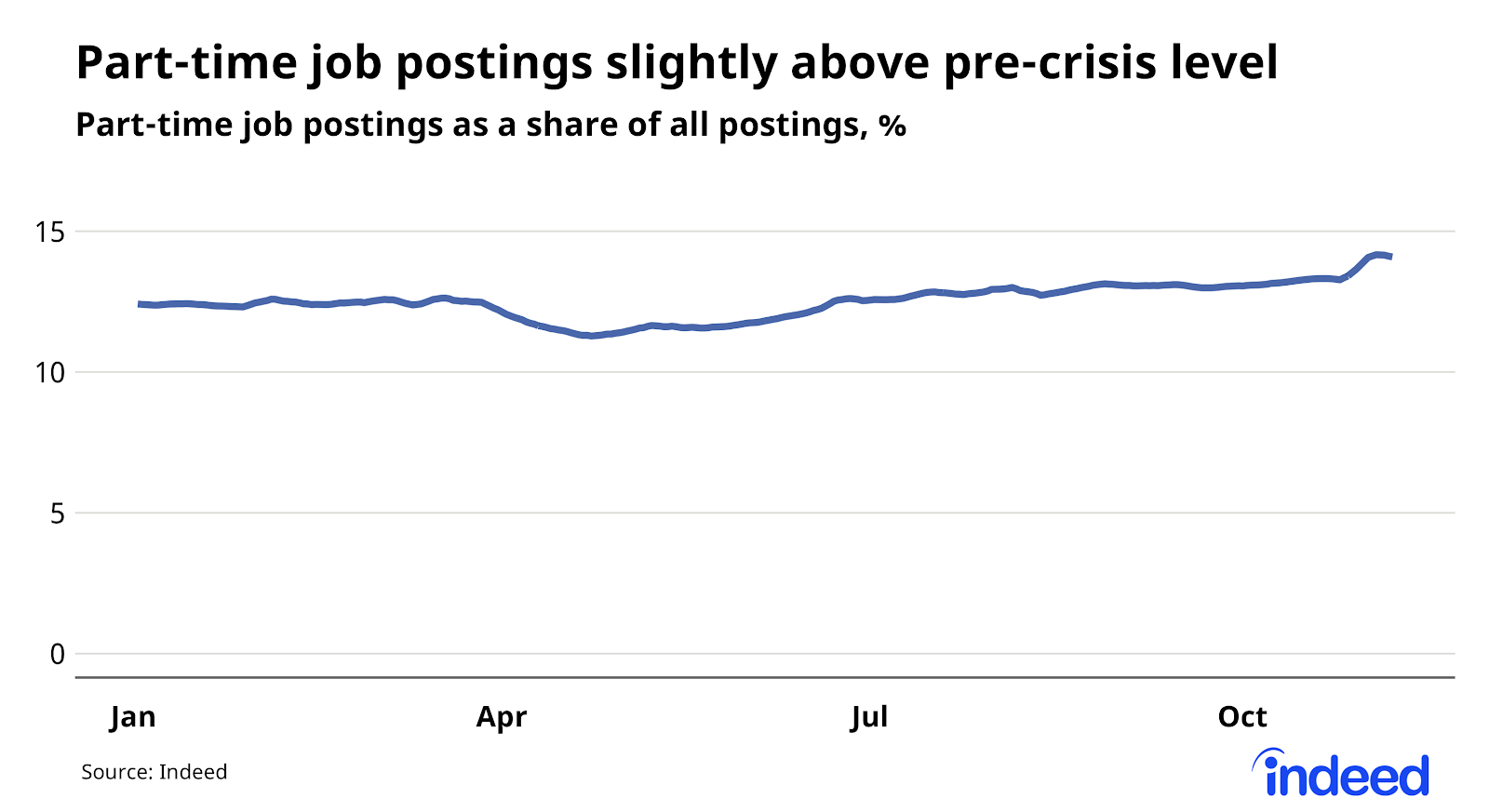 line graph showing part-time job postings slightly up above pre-pandemic level