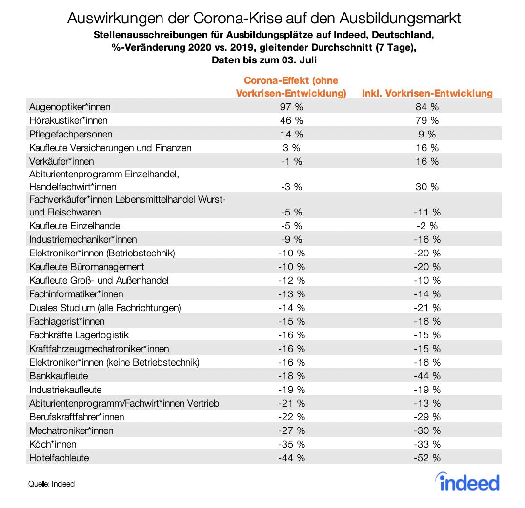 Auswirkungen der Corona-Krise auf den Ausbildungsmarkt fallen sehr unterschiedlich aus