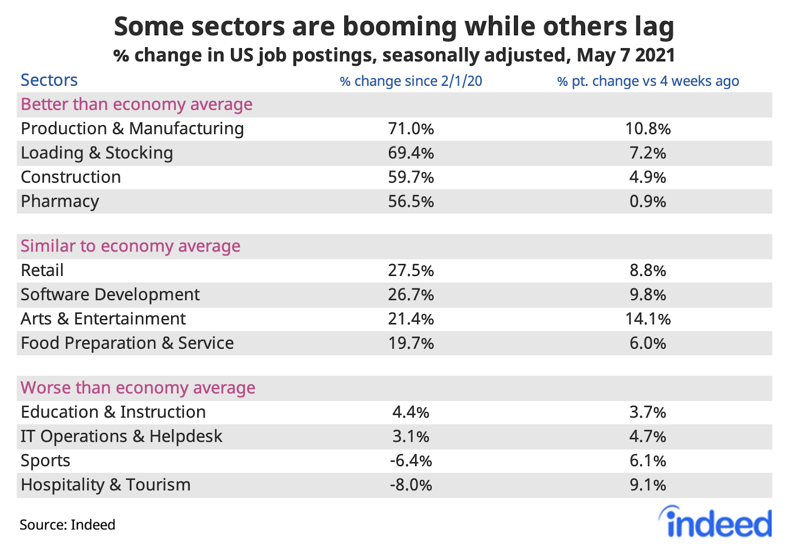 """Table titled """"Some sectors have been hit harder than others."""""""