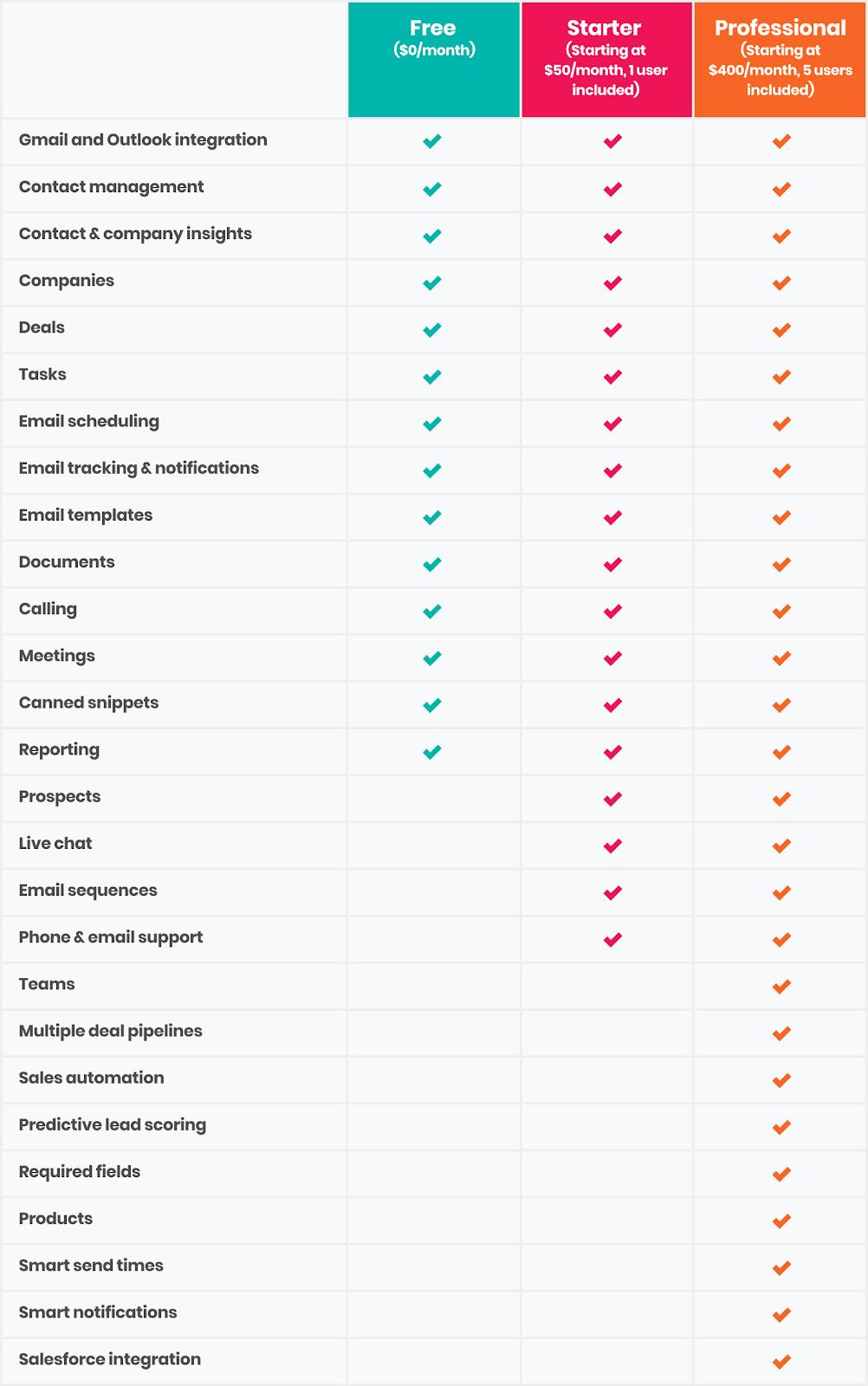HubSpot Starter vs HubSpot PRO
