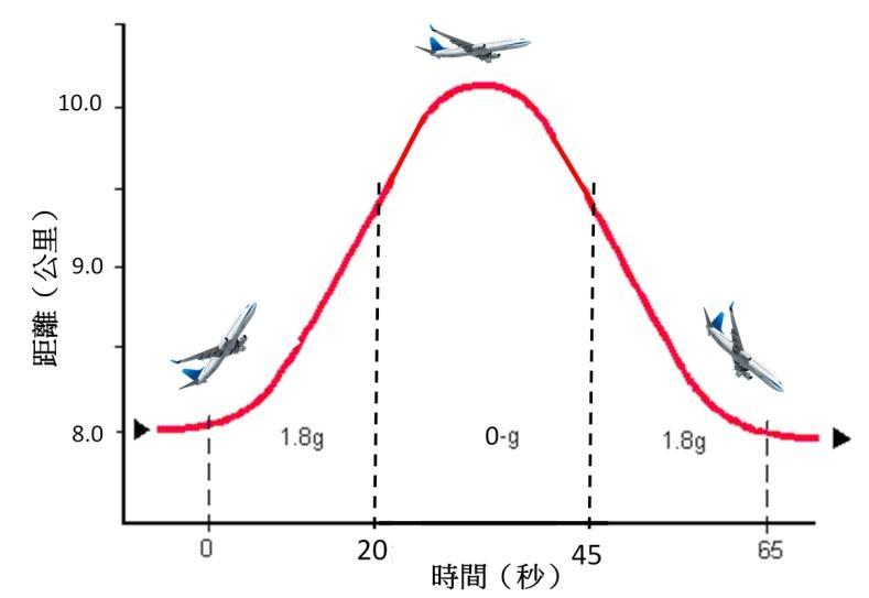 Parabolic Flight.jpg