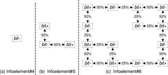דוגמאות לinfoelements סימטרי ובלתי מאוזן.  infoelements כמה ...