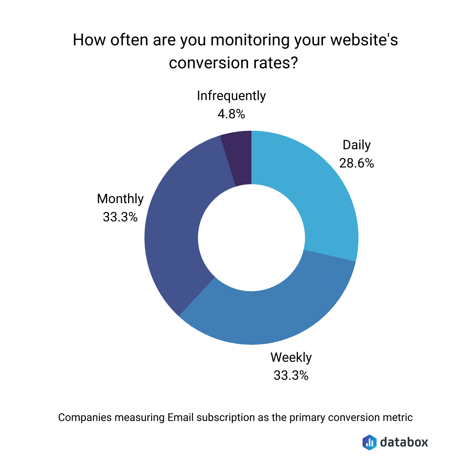 Databox survey results showing the frequency of monitoring website conversion rates