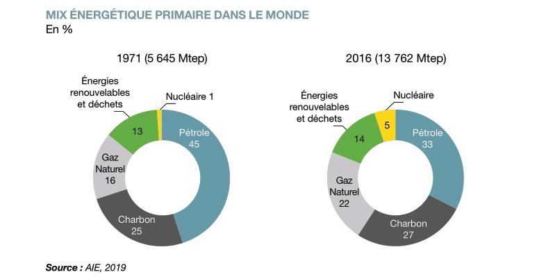 Mix énergétique primaire monde 2016