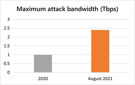 2.4 Tbps DDoS Attack