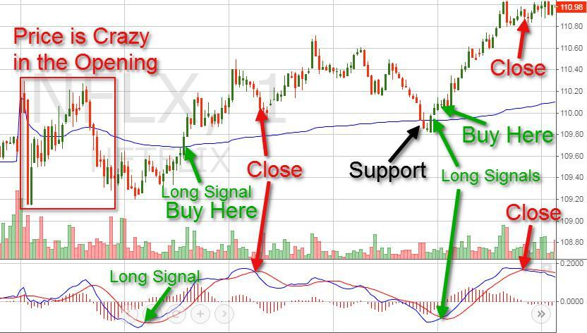VWAP for both long and short-term trading on chart