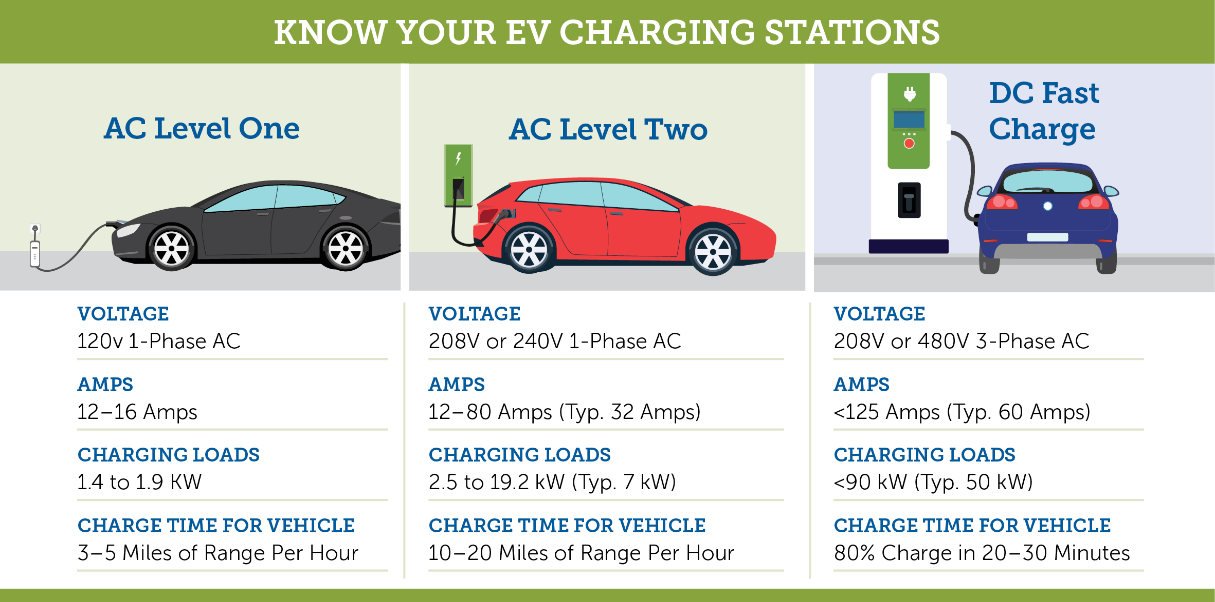 Image result for eV charging