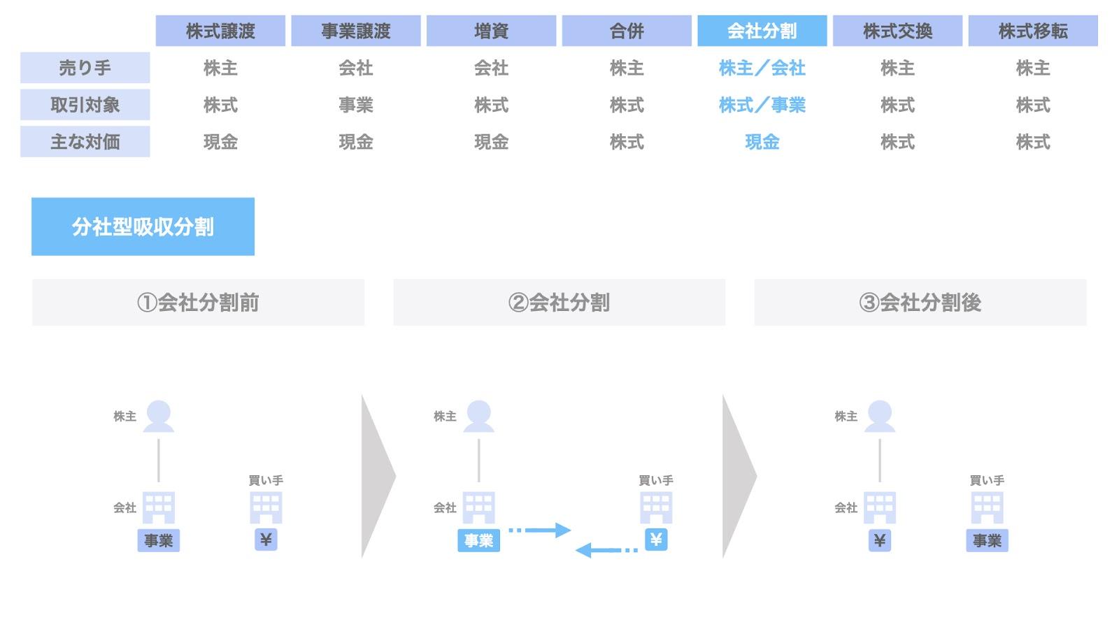 E-c. 分社型吸収分割