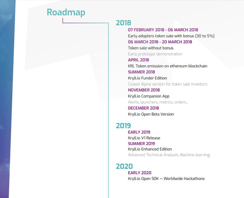 Kryll Roadmap.png