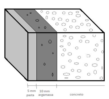 Heterogeneidade da composição do concreto nos 15 mm mais externos à peça.