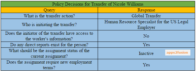 Transfer Employees between Legal Employer in Oracle Fusion