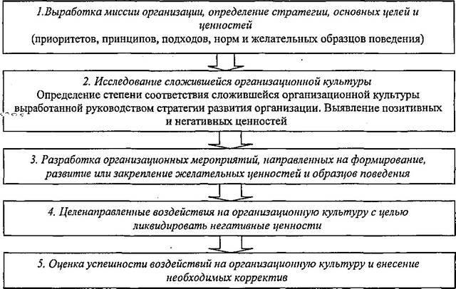 Рис. 24. Этапы формирования организационной культуры (По Магура М.И. [120])