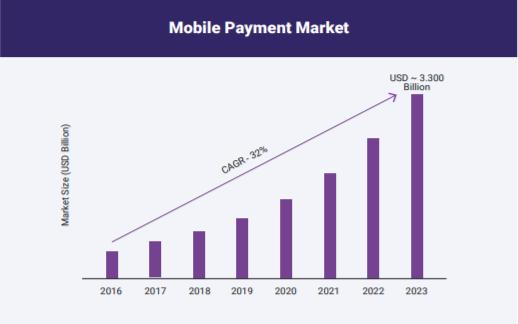 grafico_mobile_payment_market