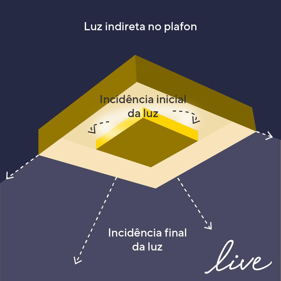 Incidência da luz indireta projetada por um plafon.
