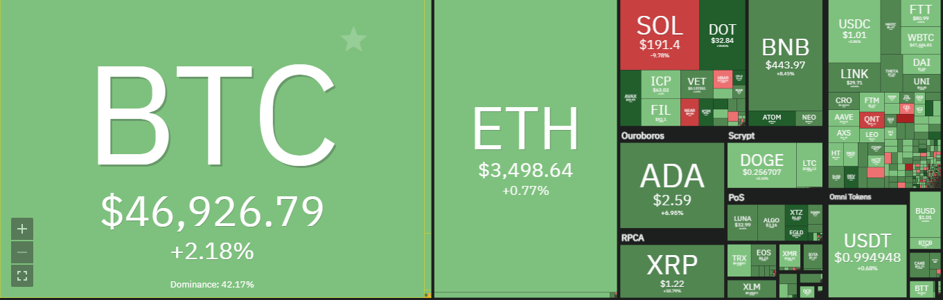 Coin98 price analysis