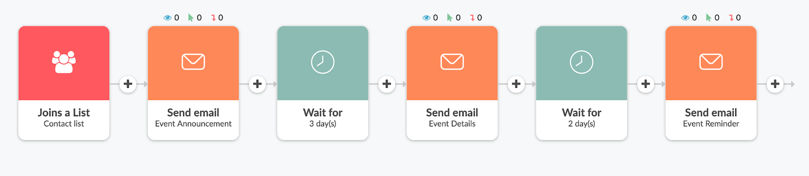 simple event email sequence example in Automizy