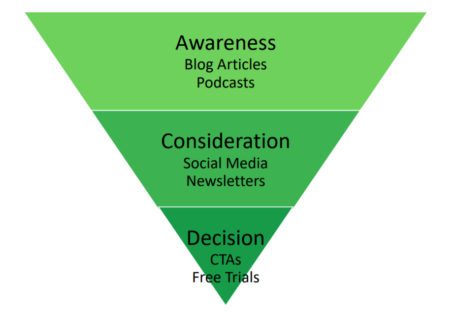 A marketing funnel of the customer's journey from the awareness stage to consideration to decision.