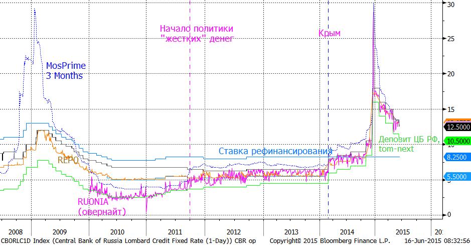 Рубль на 54.5/доллар, можно сказать - стабильность.