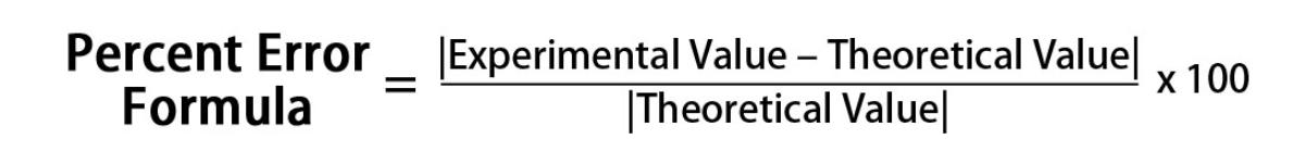 Negative Percent Error Value