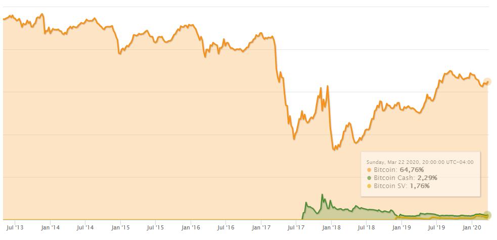 Capitalización de Bitcoin vs Bitcoin Cash. Fuente CoinMarketCap