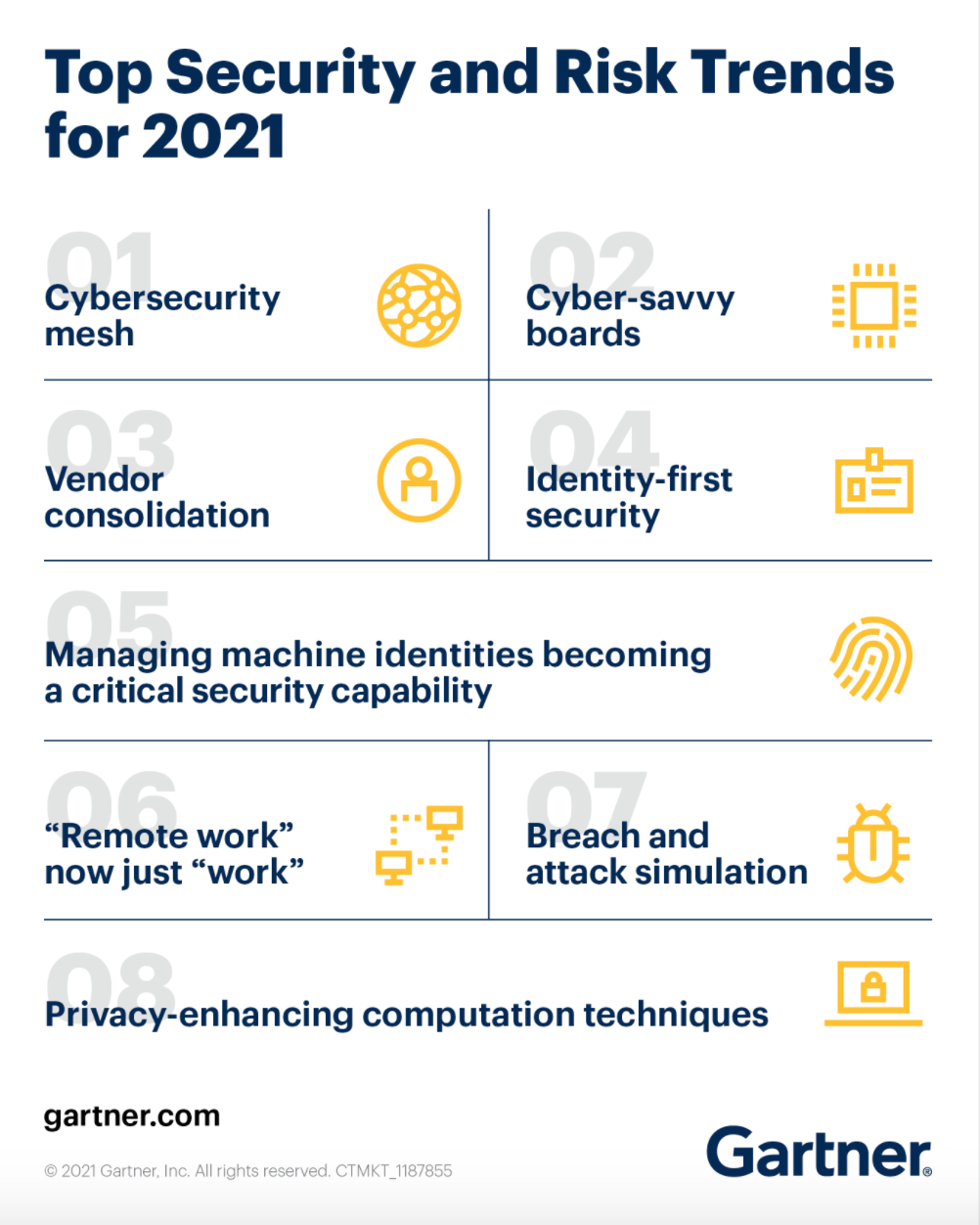 Top Security and Risk Trends