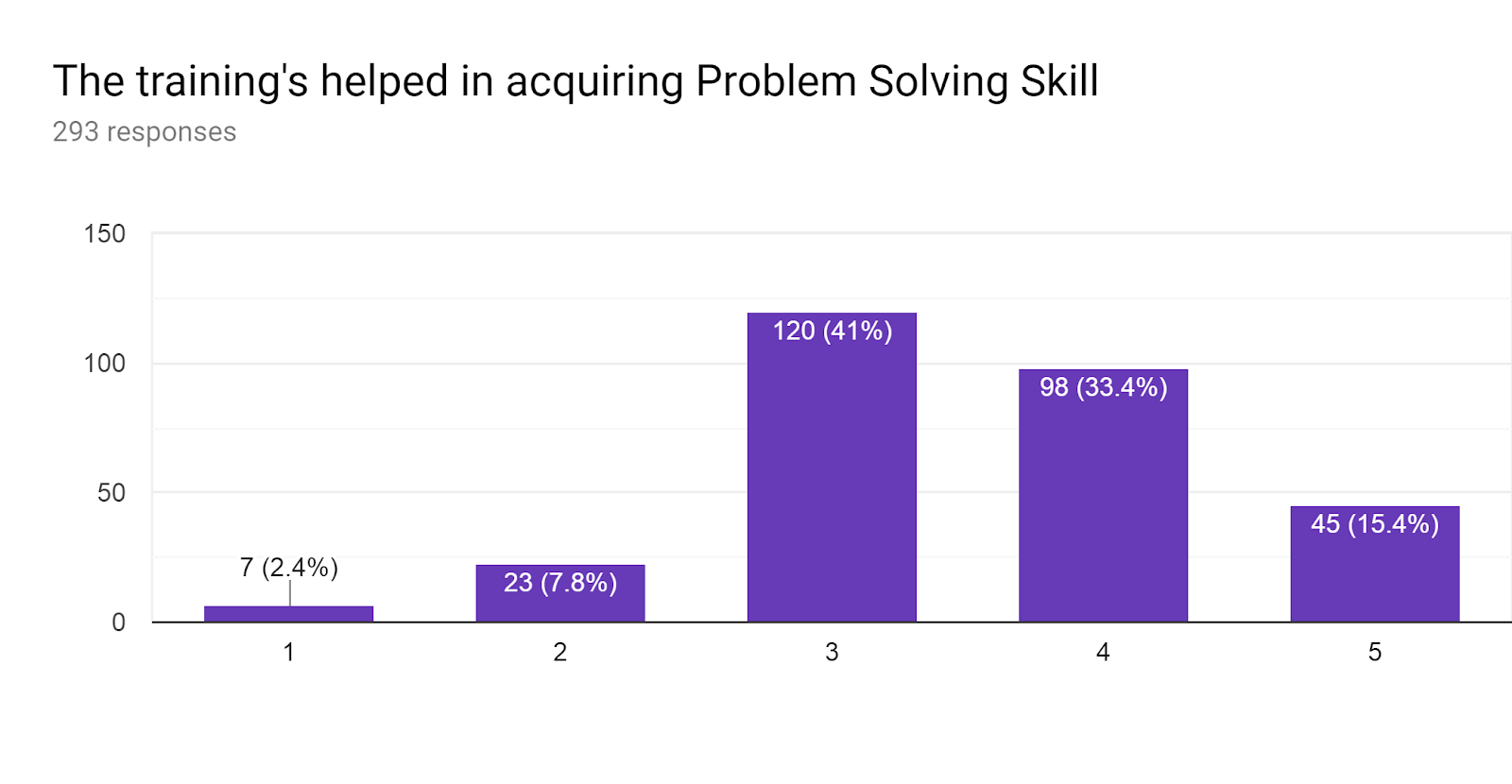 Forms response chart. Question title: The training's helped in acquiring Problem Solving Skill . Number of responses: 293 responses.