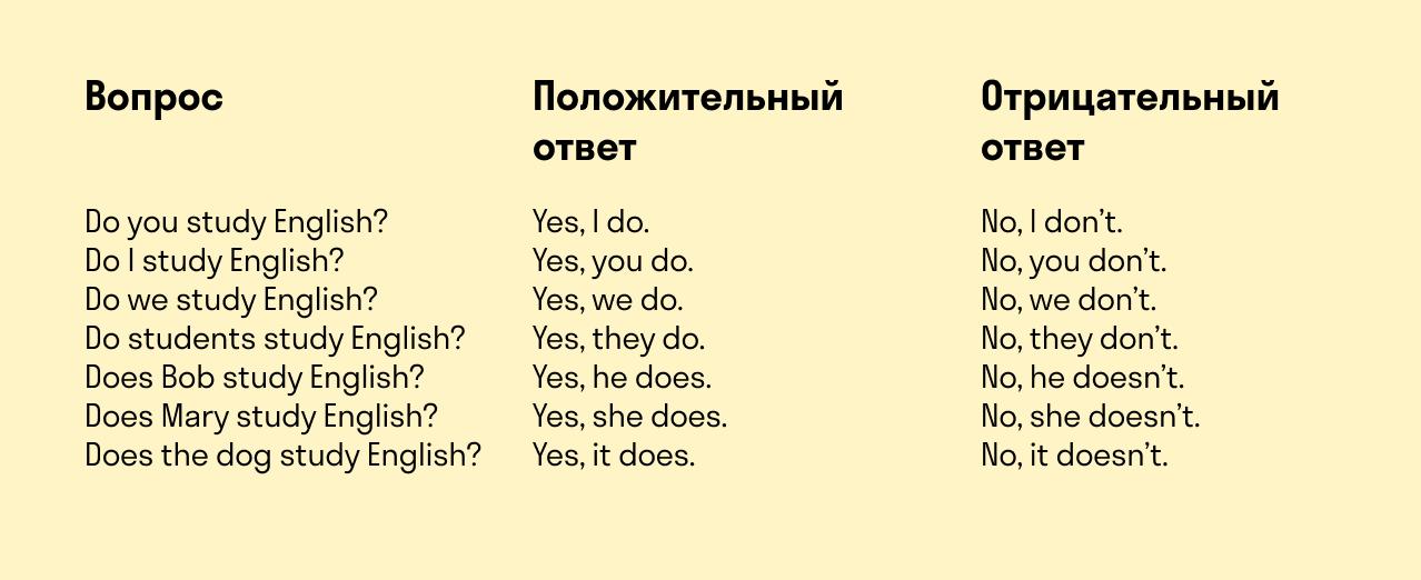 использование вспомогательных глаголов при ответе