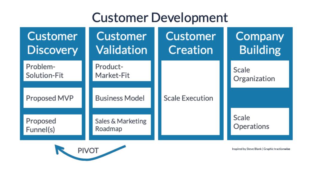 The Customer Development framework was developed by Steve Blank as part of the Lean Startup methodology.