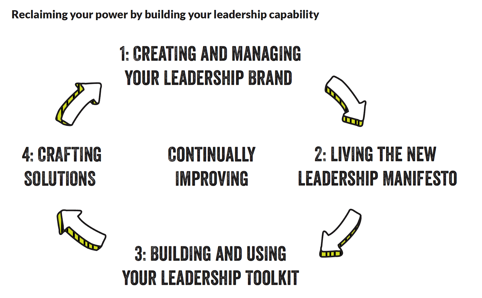Reclaiming Your Leadership Power with Successfactory